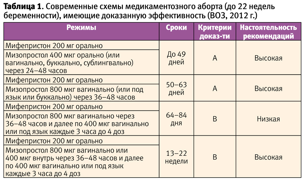 Схема сроков беременности